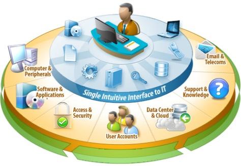 O Que 233 Service Desk Portal Gsti